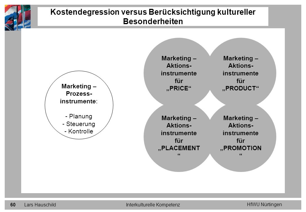 HfWU Nürtingen Lars HauschildInterkulturelle Kompetenz60 Kostendegression versus Berücksichtigung kultureller Besonderheiten Marketing – Prozess- inst