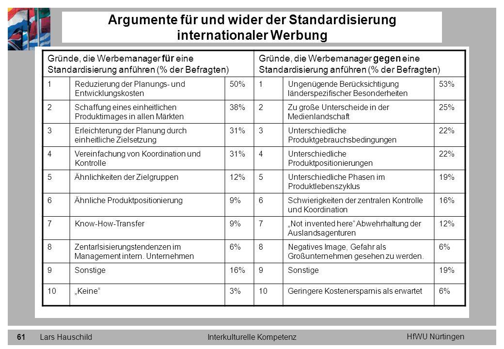 HfWU Nürtingen Lars HauschildInterkulturelle Kompetenz61 Argumente für und wider der Standardisierung internationaler Werbung Gründe, die Werbemanager