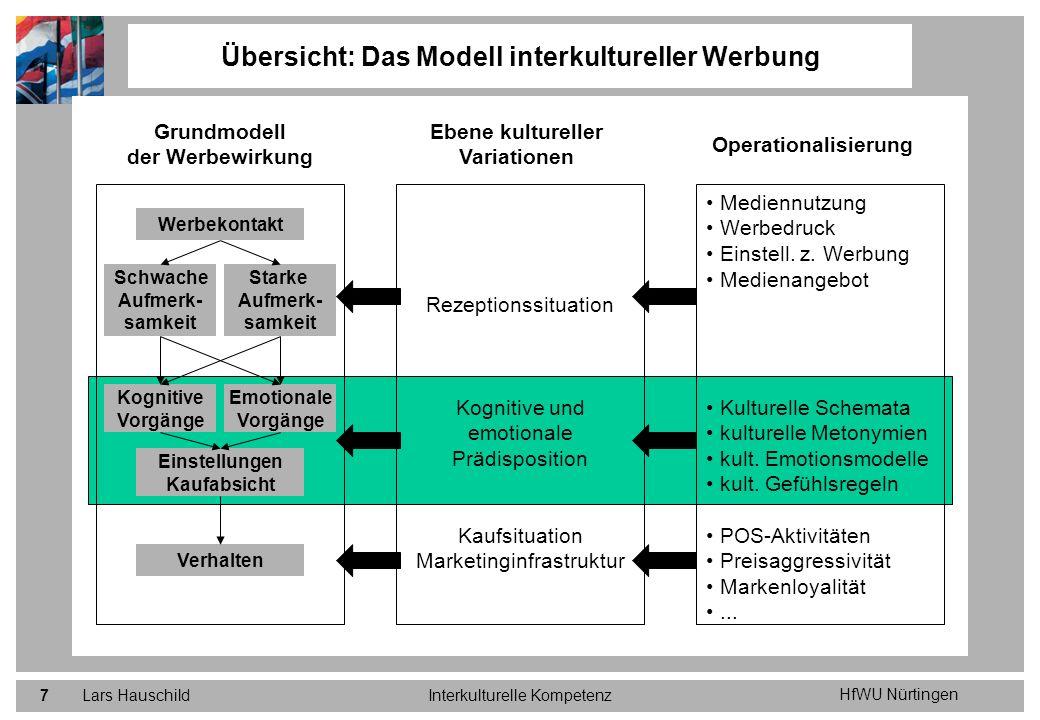 HfWU Nürtingen Lars HauschildInterkulturelle Kompetenz7 Übersicht: Das Modell interkultureller Werbung Grundmodell der Werbewirkung Ebene kultureller