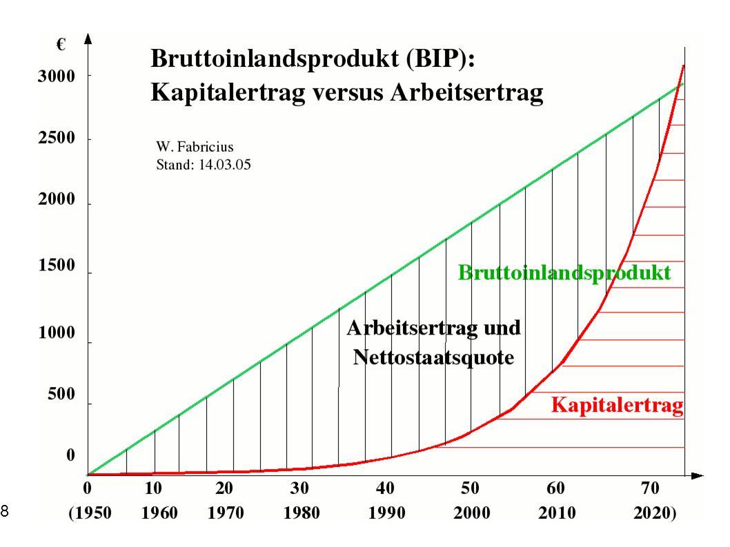 Bedarfsdeckung statt Bedarfsweckung (4) Um wenigstens ein lineares Wirtschaftswachstum zu erzielen, mussten die Bürger veranlasst werden, einerseits entsprechend intensiv zu produzieren und andererseits ebenso intensiv zu konsumieren.