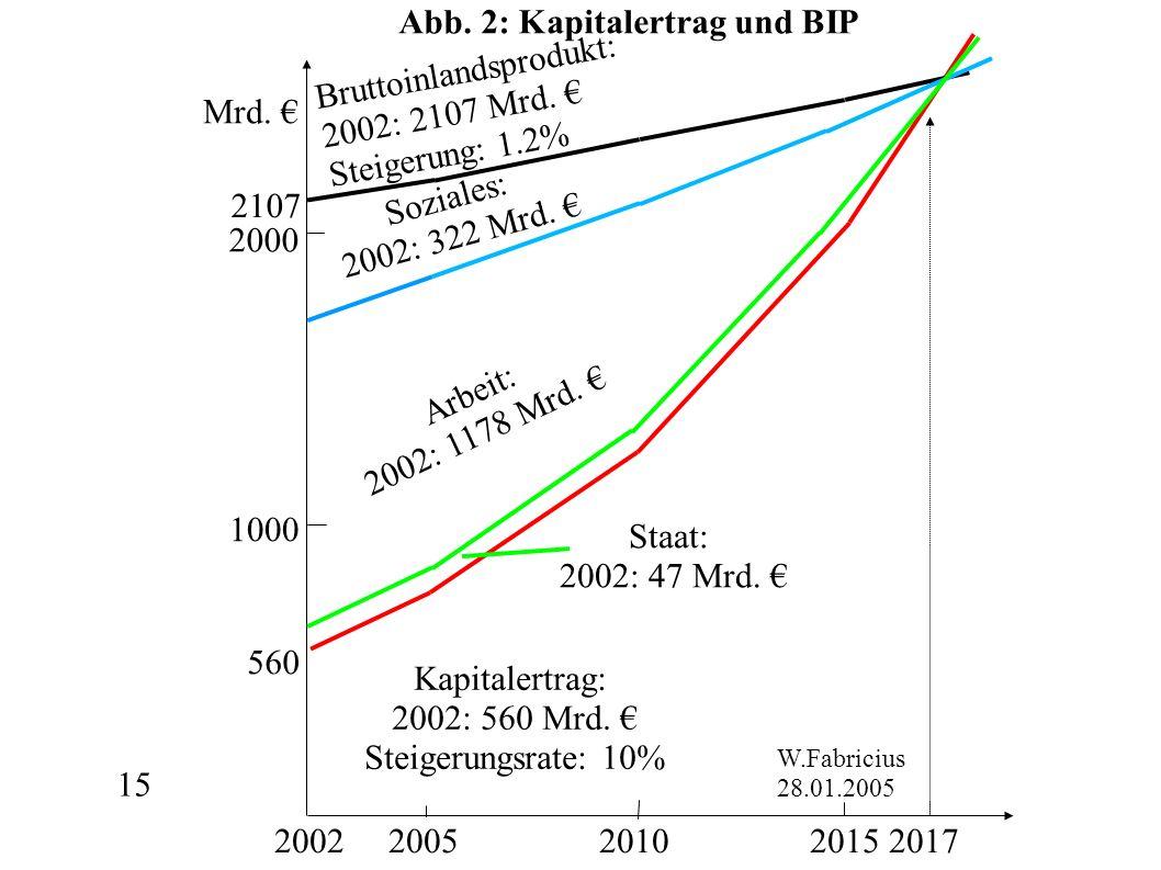 15 Mrd. 2002 2005 2010 2015 2017 2000 1000 Bruttoinlandsprodukt: 2002: 2107 Mrd.