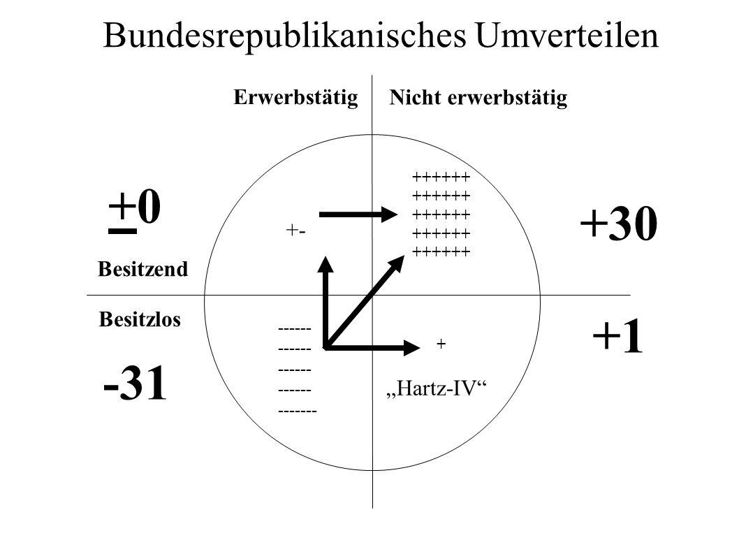 Erwerbstätig Nicht erwerbstätig Besitzend Besitzlos ------ ------- ++++++ + Bundesrepublikanisches Umverteilen +30 +1 Hartz-IV -31 +0+0 +-