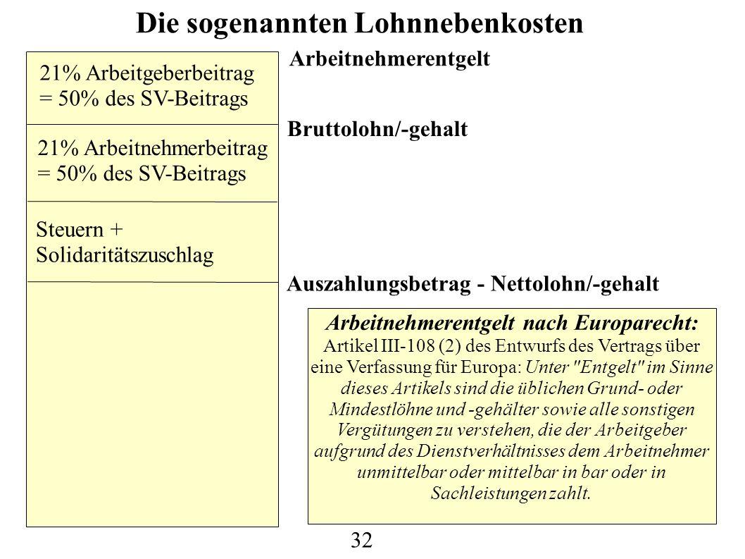 Arbeitnehmerentgelt Bruttolohn/-gehalt 21% Arbeitgeberbeitrag = 50% des SV-Beitrags 21% Arbeitnehmerbeitrag = 50% des SV-Beitrags Steuern + Solidaritätszuschlag Auszahlungsbetrag - Nettolohn/-gehalt Die sogenannten Lohnnebenkosten Arbeitnehmerentgelt nach Europarecht: Artikel III-108 (2) des Entwurfs des Vertrags über eine Verfassung für Europa: Unter Entgelt im Sinne dieses Artikels sind die üblichen Grund- oder Mindestlöhne und -gehälter sowie alle sonstigen Vergütungen zu verstehen, die der Arbeitgeber aufgrund des Dienstverhältnisses dem Arbeitnehmer unmittelbar oder mittelbar in bar oder in Sachleistungen zahlt.