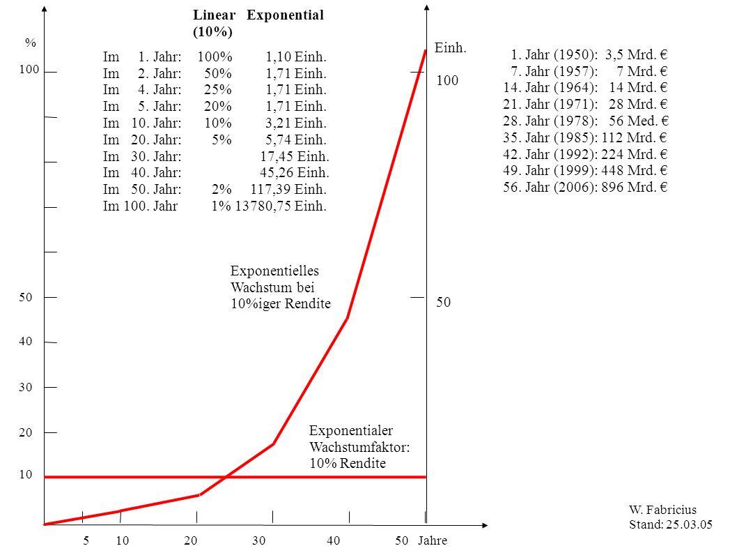 5 10 20 30 40 50 Jahre % 100 50 10 20 30 40 Linear Exponential (10%) Exponentialer Wachstumfaktor: 10% Rendite Exponentielles Wachstum bei 10%iger Rendite 100 Einh.