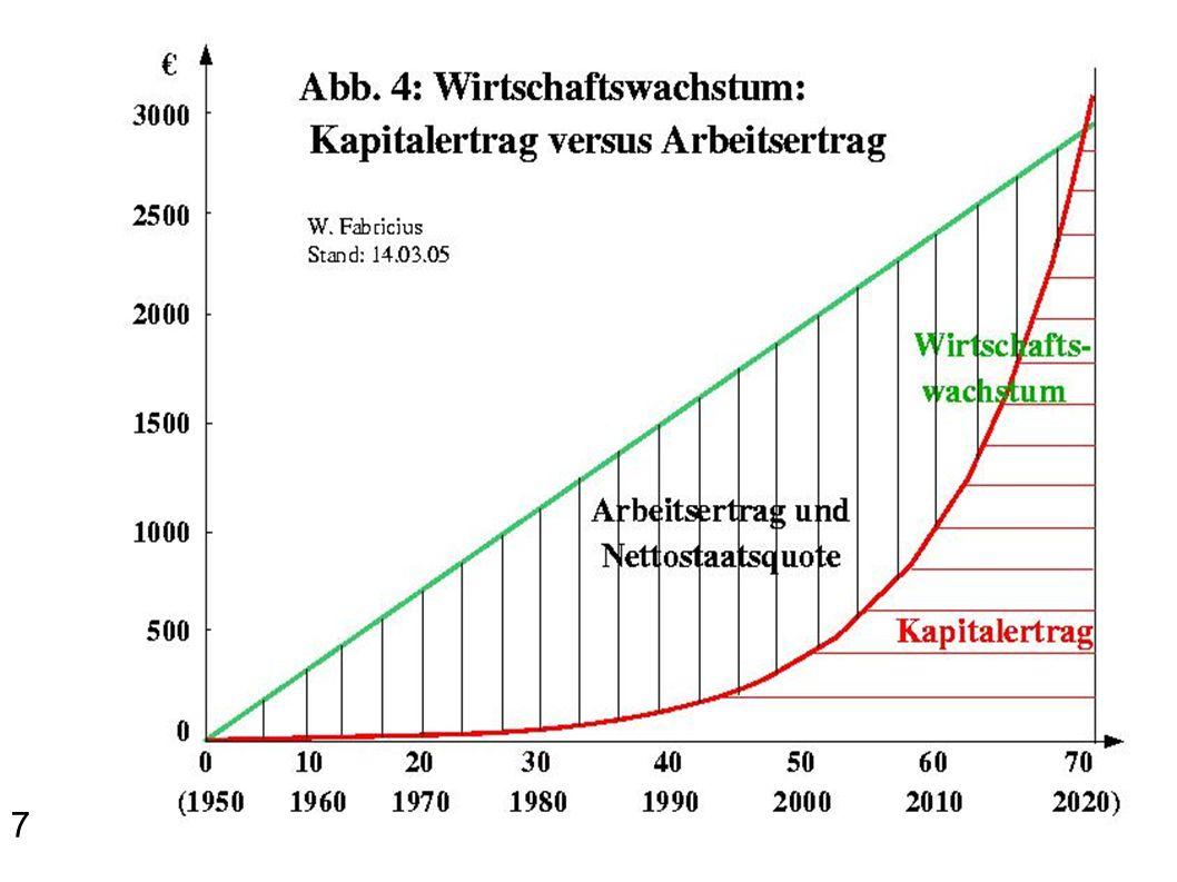 Franz Staudinger 1903: Das sind also die beiden wirtschaftlichen Ziele, die wir uns stecken müssen: die direkte Verbindung der Produktion mit dem Konsum und Hand in Hand damit die Ausschaltung des Profits.