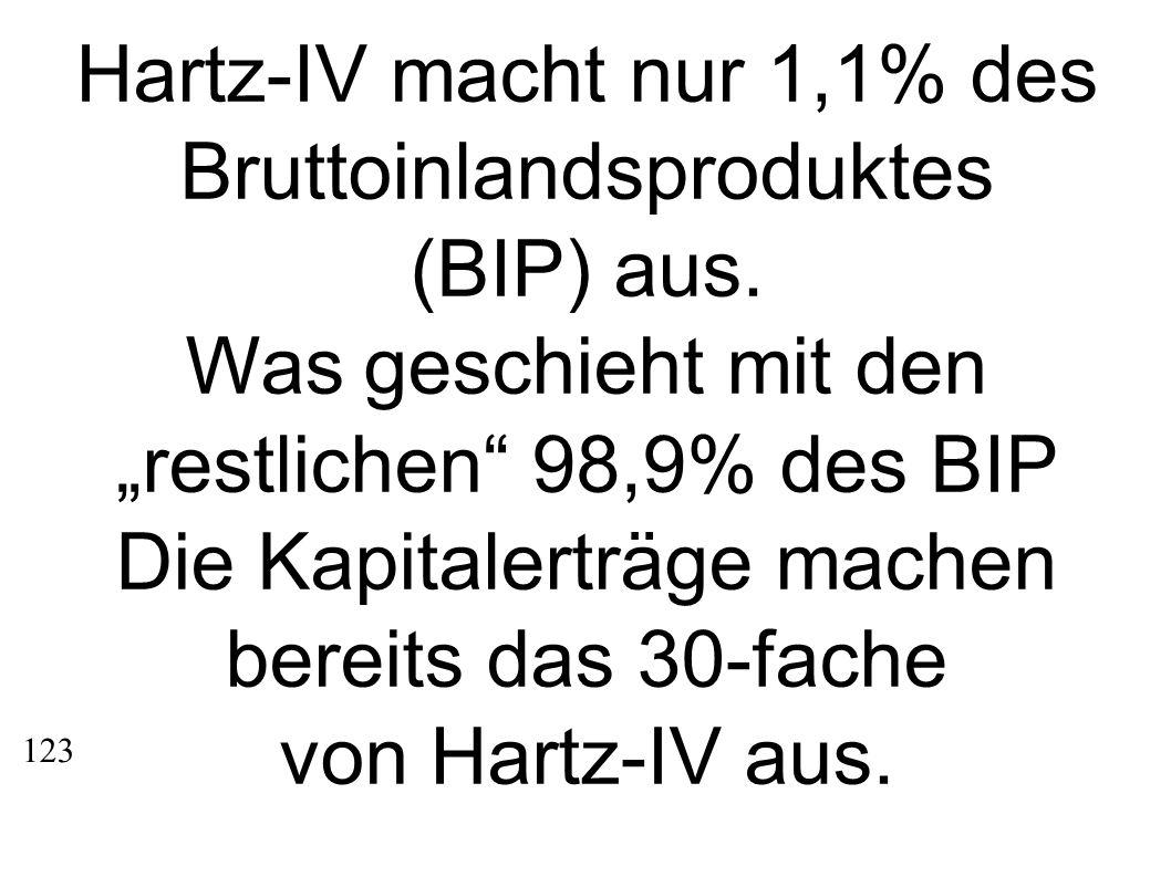 Hartz-IV macht nur 1,1% des Bruttoinlandsproduktes (BIP) aus. Was geschieht mit den restlichen 98,9% des BIP Die Kapitalerträge machen bereits das 30-