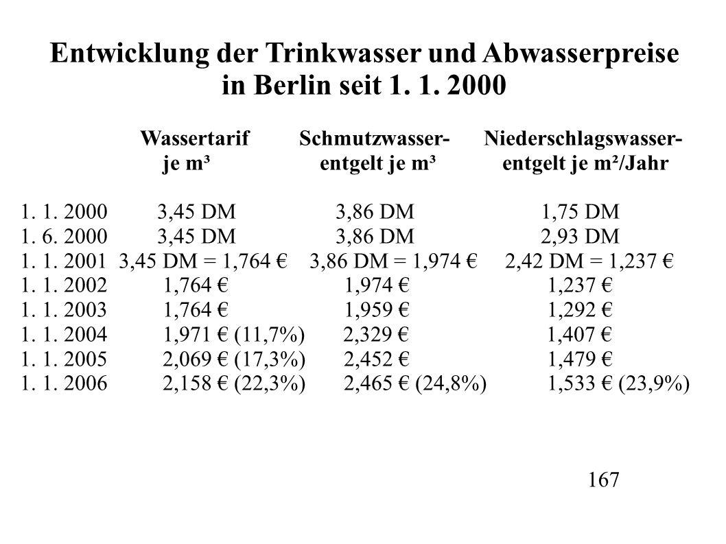 Entwicklung der Trinkwasser und Abwasserpreise in Berlin seit 1. 1. 2000 Wassertarif Schmutzwasser- Niederschlagswasser- je m³ entgelt je m³ entgelt j