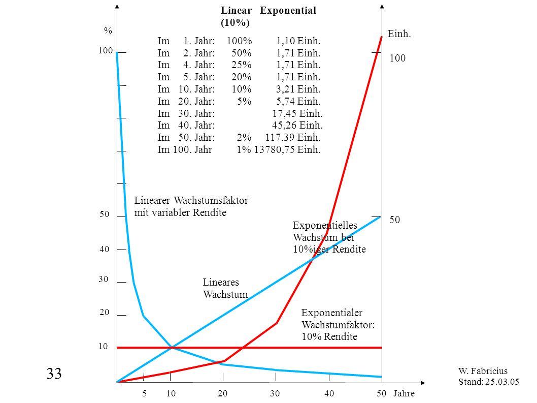 33 5 10 20 30 40 50 Jahre % 100 50 10 20 30 40 Linear Exponential (10%) Exponentialer Wachstumfaktor: 10% Rendite Linearer Wachstumsfaktor mit variabl