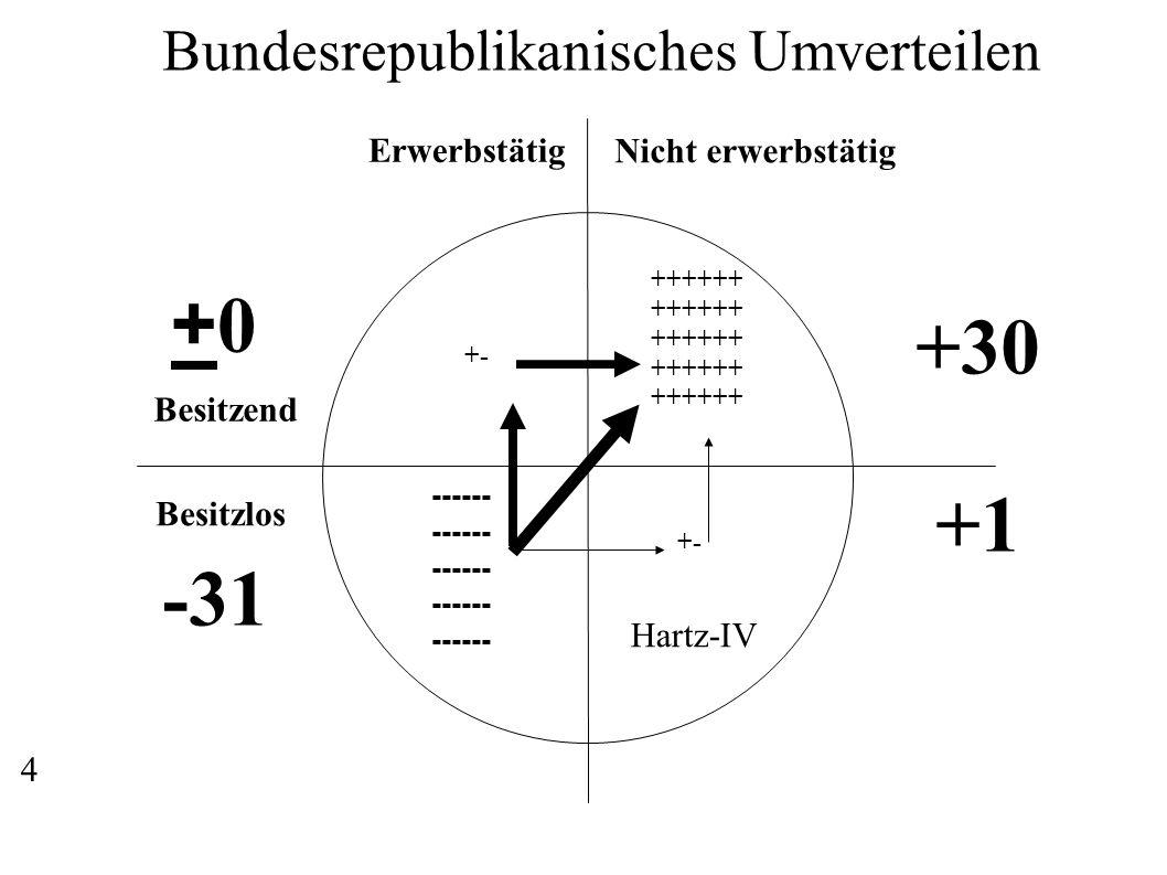 Erwerbstätig Nicht erwerbstätig Besitzend Besitzlos ------ ++++++ +- Bundesrepublikanisches Umverteilen +30 +1 Hartz-IV -31 +0+0 +- 4