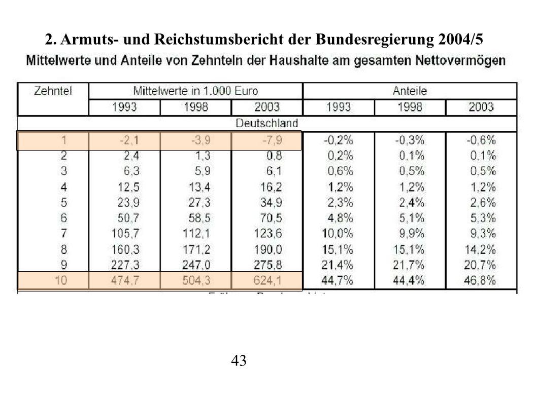 43 2. Armuts- und Reichstumsbericht der Bundesregierung 2004/5