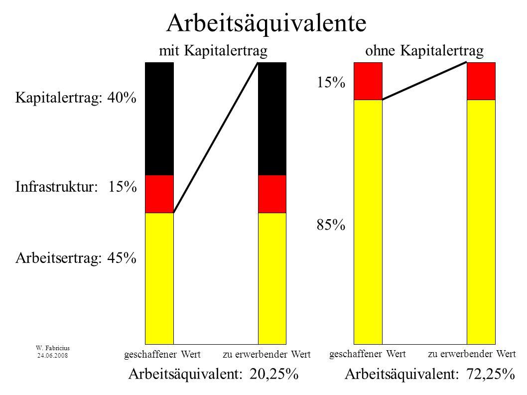 Kapitalertrag: 40% Infrastruktur: 15% Arbeitsertrag: 45% 15% 85% Arbeitsäquivalente mit Kapitalertragohne Kapitalertrag Arbeitsäquivalent: 20,25% Arbe