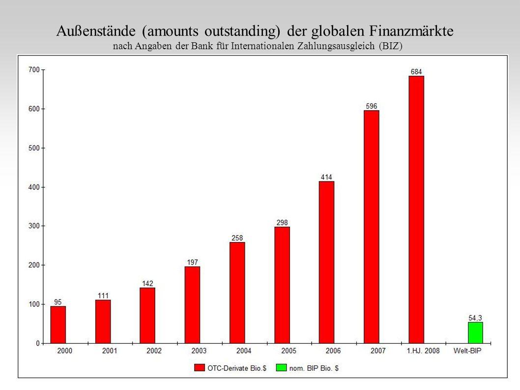 Außenstände (amounts outstanding) der globalen Finanzmärkte nach Angaben der Bank für Internationalen Zahlungsausgleich (BIZ)