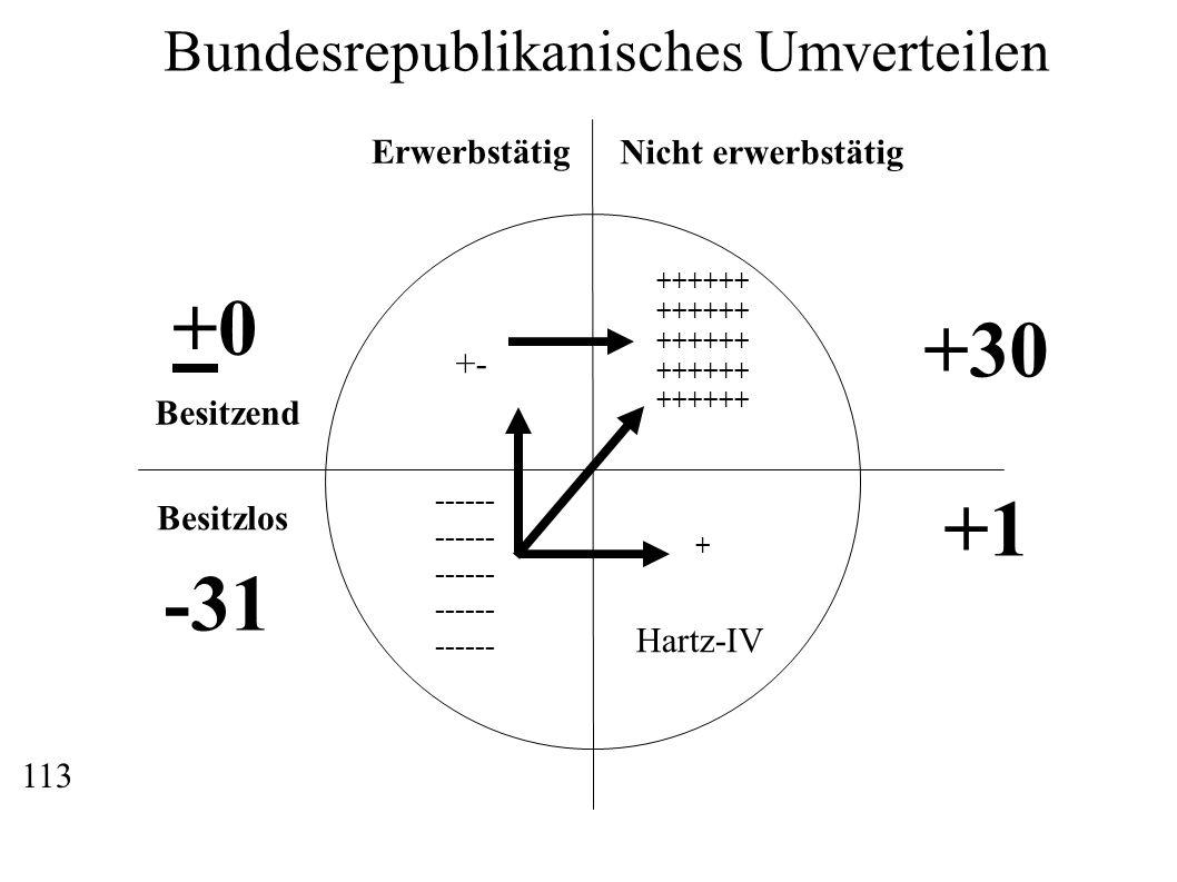 Erwerbstätig Nicht erwerbstätig Besitzend Besitzlos ------ ++++++ + Bundesrepublikanisches Umverteilen +30 +1 Hartz-IV -31 +0+0 +- 113