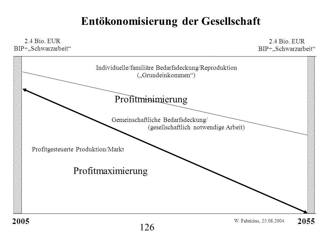 2.4 Bio. EUR BIP+Schwarzarbeit 2.4 Bio. EUR BIP+Schwarzarbeit 2005 2055 Individuelle/familiäre Bedarfsdeckung/Reproduktion (Grundeinkommen) Gemeinscha