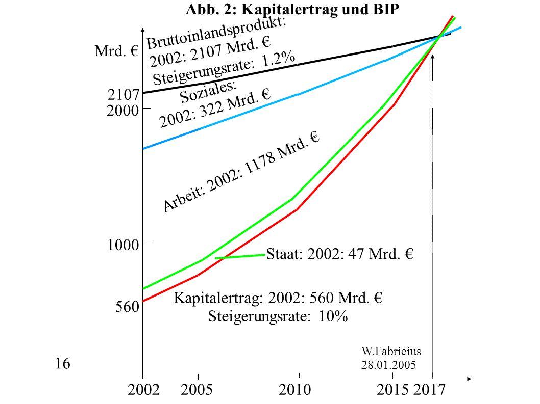 16 Mrd. 2002 2005 2010 2015 2017 2000 1000 Bruttoinlandsprodukt: 2002: 2107 Mrd. Steigerungsrate: 1.2% W.Fabricius 28.01.2005 560 2107 Staat: 2002: 47