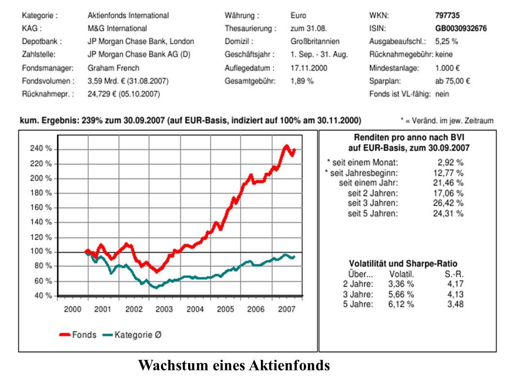 Wachstum eines Aktienfonds