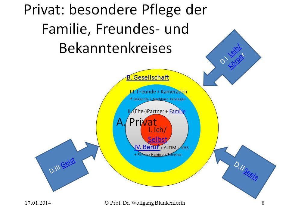 17.01.2014© Prof. Dr. Wolfgang Blankenforth8