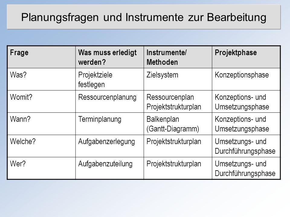 Planungsfragen und Instrumente zur Bearbeitung FrageWas muss erledigt werden? Instrumente/ Methoden Projektphase Was?Projektziele festlegen Zielsystem