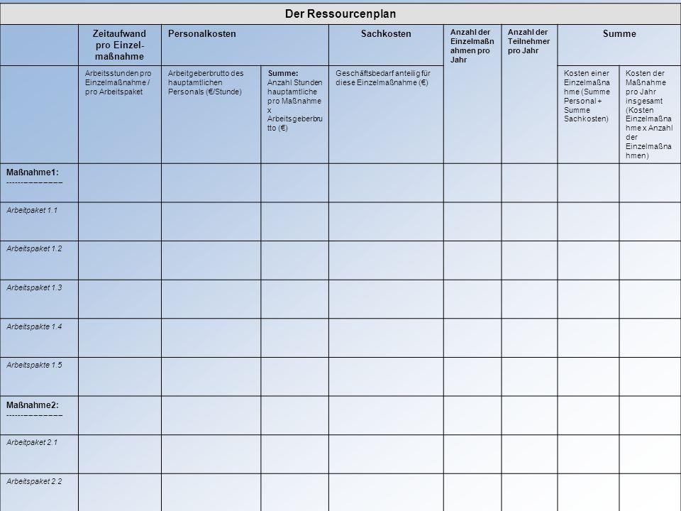 Der Ressourcenplan Zeitaufwand pro Einzel- maßnahme PersonalkostenSachkosten Anzahl der Einzelmaßn ahmen pro Jahr Anzahl der Teilnehmer pro Jahr Summe