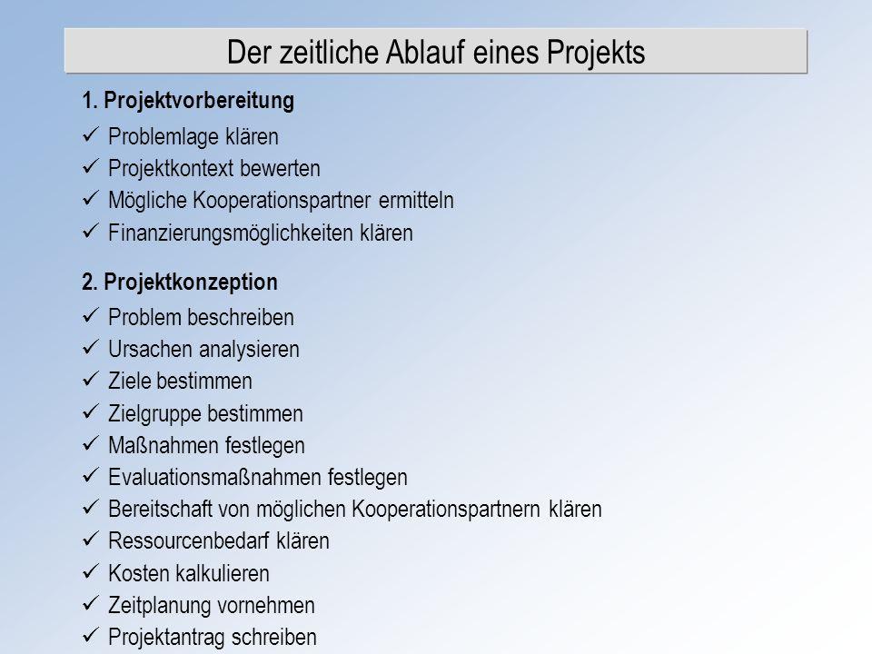 Der zeitliche Ablauf eines Projekts 2. Projektkonzeption 1. Projektvorbereitung Problemlage klären Projektkontext bewerten Mögliche Kooperationspartne