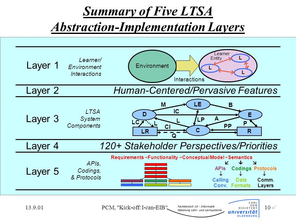 13.9.01PCM, Kick-off: I-can-EIB 10 Summary of Five LTSA Abstraction-Implementation Layers 120+ Stakeholder Perspectives/PrioritiesLayer 4 Human-Centered/Pervasive FeaturesLayer 2 Environment Interactions Layer 1 Learner/ Environment Interactions L L L Learner Entity Layer 3 LTSA System Components L CI LP B M PP P A D LE E C LR R IC Q LC L Layer 5 APIs, Codings, & Protocols Requirements Functionality Conceptual Model Semantics APIs Codings Protocols Calling Data Comm.