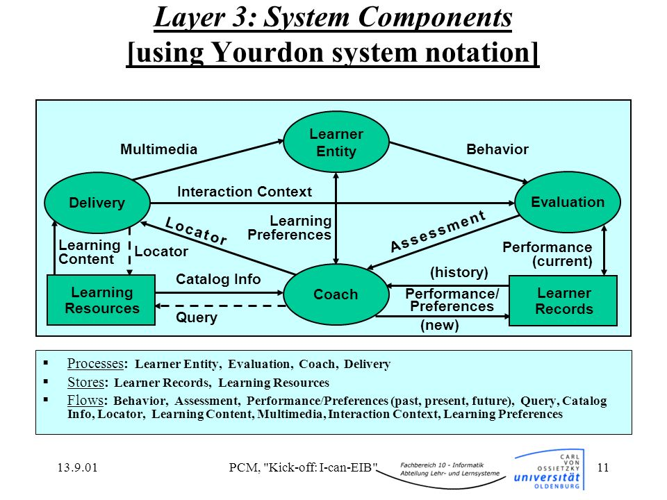13.9.01PCM, Kick-off: I-can-EIB 11 Layer 3: System Components [using Yourdon system notation] Processes: Learner Entity, Evaluation, Coach, Delivery Stores: Learner Records, Learning Resources Flows: Behavior, Assessment, Performance/Preferences (past, present, future), Query, Catalog Info, Locator, Learning Content, Multimedia, Interaction Context, Learning Preferences Delivery Evaluation Coach Learning Resources MultimediaBehavior Learning Preferences Learner Records A s s e s s m e n t A s s e s s m e n t L o c a t o rL o c a t o r Learner Entity Query (new) Performance (current) Performance/ Preferences (history) Catalog Info Locator Learning Content Interaction Context