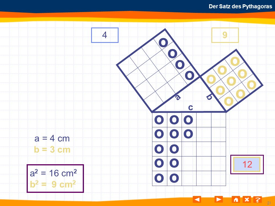 21 Der Satz des Pythagoras o o o o o o o o o o o o o o o o o o o o o o o o a b c a = 4 cm b = 3 cm a 2 = 16 cm 2 b 2 = 9 cm 2 49 12 o