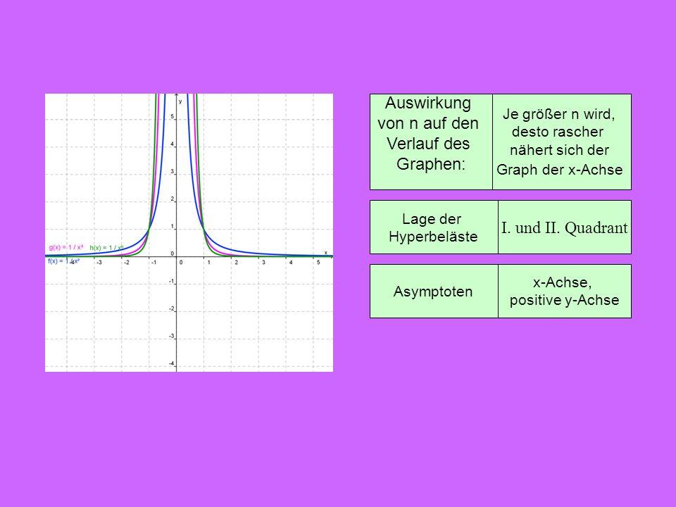 Lage der Hyperbeläste I. und II. Quadrant Asymptoten x-Achse, positive y-Achse Auswirkung von n auf den Verlauf des Graphen: Je größer n wird, desto r