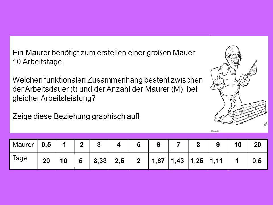 Ein Maurer benötigt zum erstellen einer großen Mauer 10 Arbeitstage. Welchen funktionalen Zusammenhang besteht zwischen der Arbeitsdauer (t) und der A