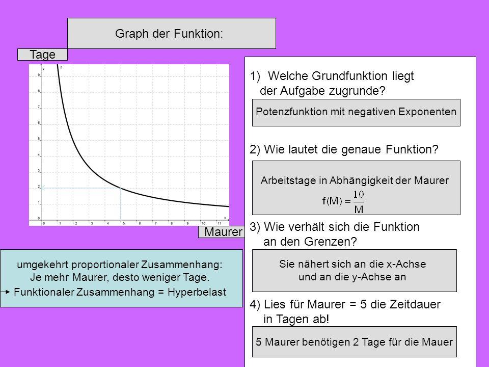 Graph der Funktion: Maurer Tage umgekehrt proportionaler Zusammenhang: Je mehr Maurer, desto weniger Tage. Funktionaler Zusammenhang = Hyperbelast 1)W