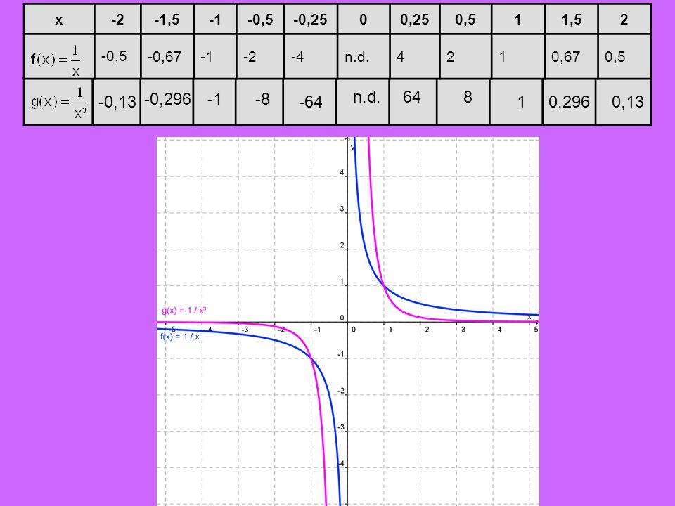 -0,13 -0,296-8 -64 n.d.648 10,2960,13 x-2-1,5-0,5-0,2500,250,511,52 -0,5 -0,67-2-4n.d.4210,670,5