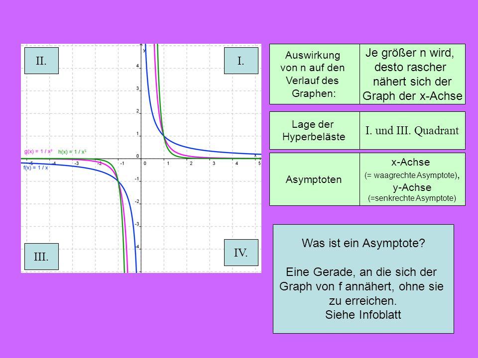 Auswirkung von n auf den Verlauf des Graphen: Je größer n wird, desto rascher nähert sich der Graph der x-Achse Asymptoten Lage der Hyperbeläste I. un