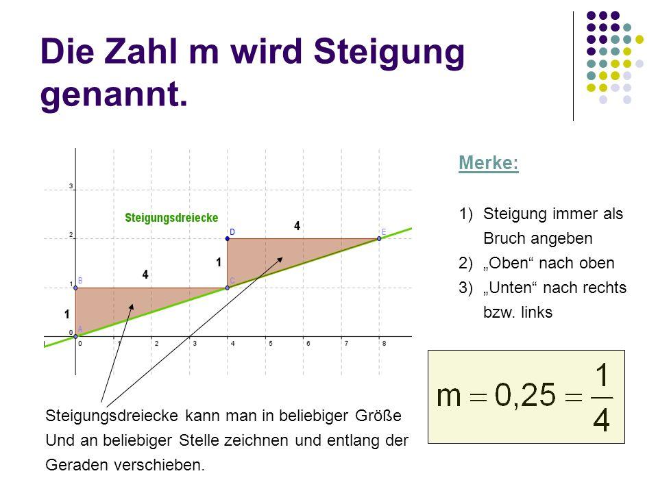 Die Zahl m wird Steigung genannt. Merke: 1)Steigung immer als Bruch angeben 2)Oben nach oben 3)Unten nach rechts bzw. links Steigungsdreiecke kann man
