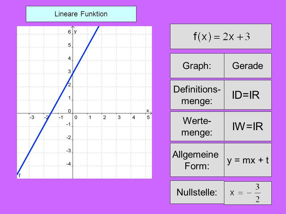 Definitions- menge: Graph:Parabel ID=IR Werte- menge: Allgemeine Form: y=ax²+bx+c Tiefpunkt:T(6/-4) Nullstellen: x 1 =2 x 2 =10 x0123456789101112 f(x) Wertetabelle für 0 x 12 : Quadratische Funktion 52,25-30-1,75-3,75-402,255-3,75-3-1,75
