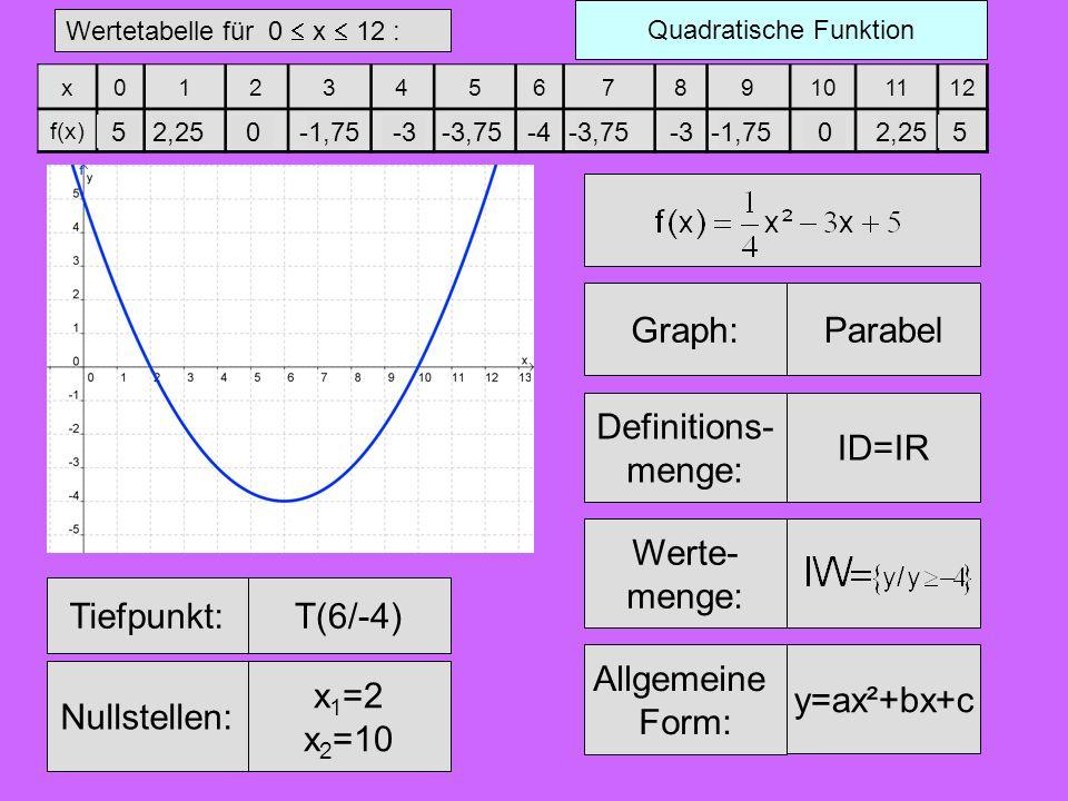 Das waren Potenzfunktionen mit ganzzahligen positiven ungeraden Exponenten.