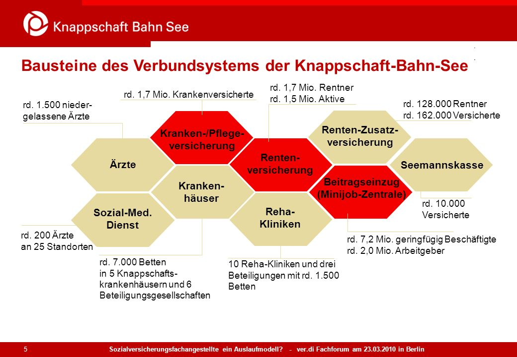 Sozialversicherungsfachangestellte ein Auslaufmodell? - ver.di Fachforum am 23.03.2010 in Berlin 5 Bausteine des Verbundsystems der Knappschaft-Bahn-S
