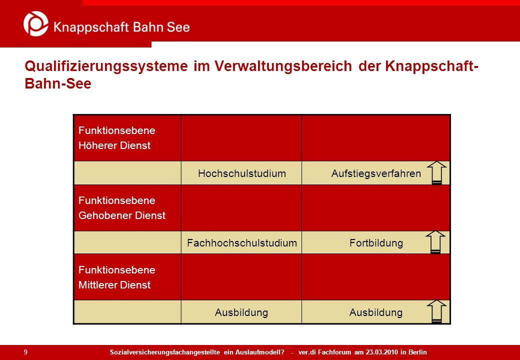 Sozialversicherungsfachangestellte ein Auslaufmodell? - ver.di Fachforum am 23.03.2010 in Berlin 9 Qualifizierungssysteme im Verwaltungsbereich der Kn