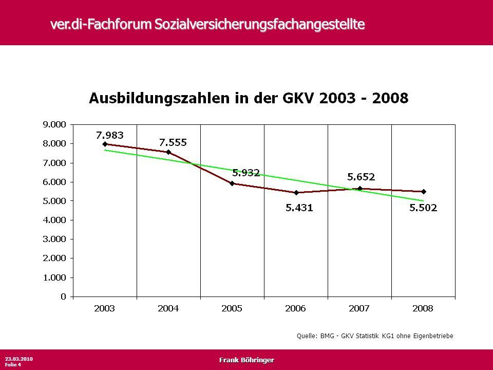 Frank Böhringer 23.03.2010 Folie 4 ver.di-Fachforum Sozialversicherungsfachangestellte Quelle: BMG - GKV Statistik KG1 ohne Eigenbetriebe