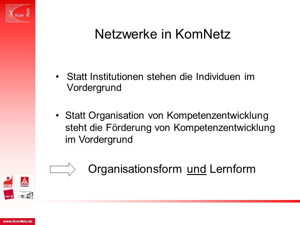 Netzwerke in KomNetz Statt Institutionen stehen die Individuen im Vordergrund Organisationsform und Lernform Statt Organisation von Kompetenzentwicklu