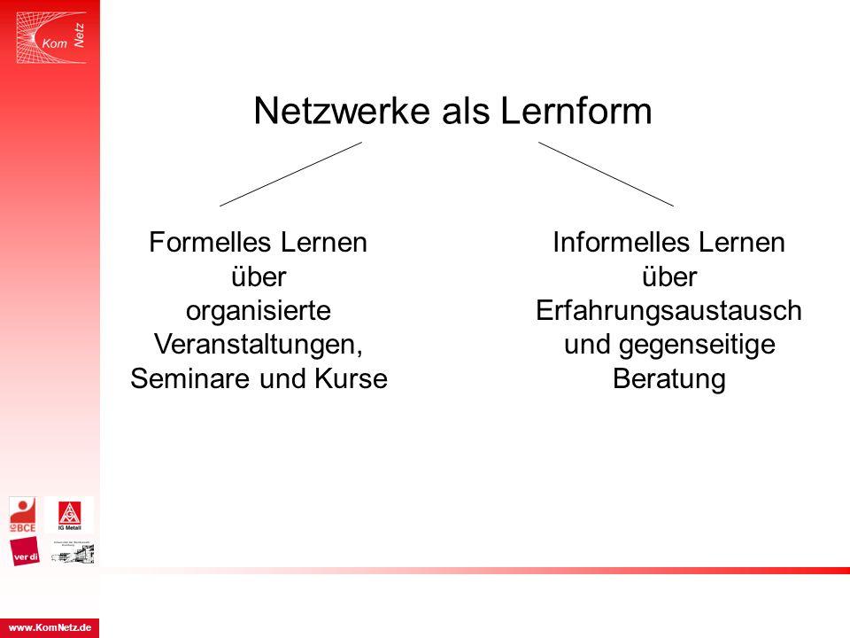 Netzwerke als Lernform Informelles Lernen über Erfahrungsaustausch und gegenseitige Beratung Formelles Lernen über organisierte Veranstaltungen, Semin
