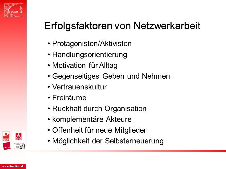 Erfolgsfaktoren von Netzwerkarbeit www.KomNetz.de Erfolgsfaktoren von Netzwerkarbeit Protagonisten/Aktivisten Handlungsorientierung Motivation für All