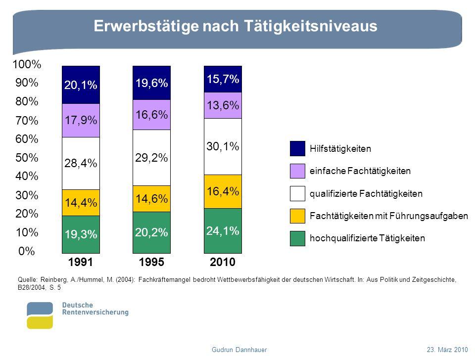 Erwerbstätige nach Tätigkeitsniveaus Gudrun Dannhauer23. März 2010 Quelle: Reinberg, A./Hummel, M. (2004): Fachkräftemangel bedroht Wettbewerbsfähigke