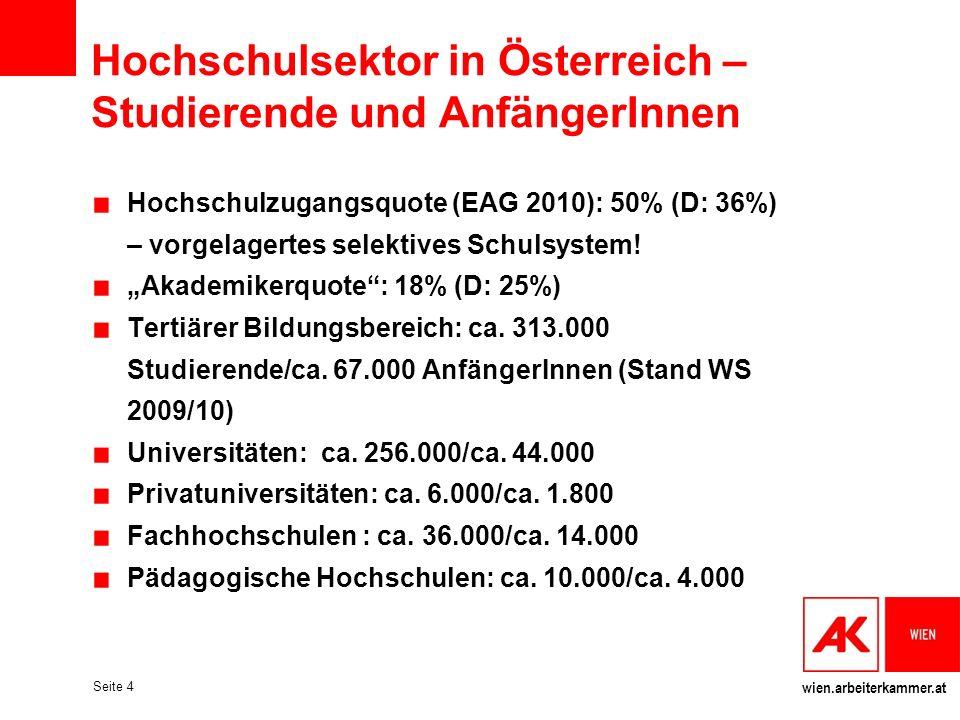 wien.arbeiterkammer.at Seite 4 Hochschulsektor in Österreich – Studierende und AnfängerInnen Hochschulzugangsquote (EAG 2010): 50% (D: 36%) – vorgelag