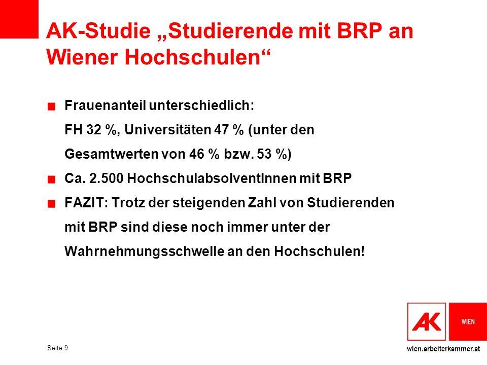 wien.arbeiterkammer.at Seite 9 AK-Studie Studierende mit BRP an Wiener Hochschulen Frauenanteil unterschiedlich: FH 32 %, Universitäten 47 % (unter de