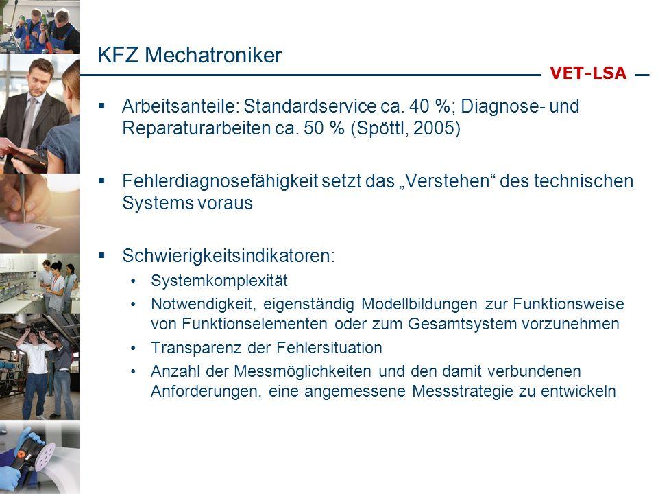 VET-LSA KFZ Mechatroniker Bedeutsame Kompetenzaspekte: Wissen über das Gesamtsystem und die Funktionsweise von Systemkomponenten und deren Zusammenspiel Fähigkeit, selbständig Modelle zu Funktionsweisen von Funktionselementen bzw.