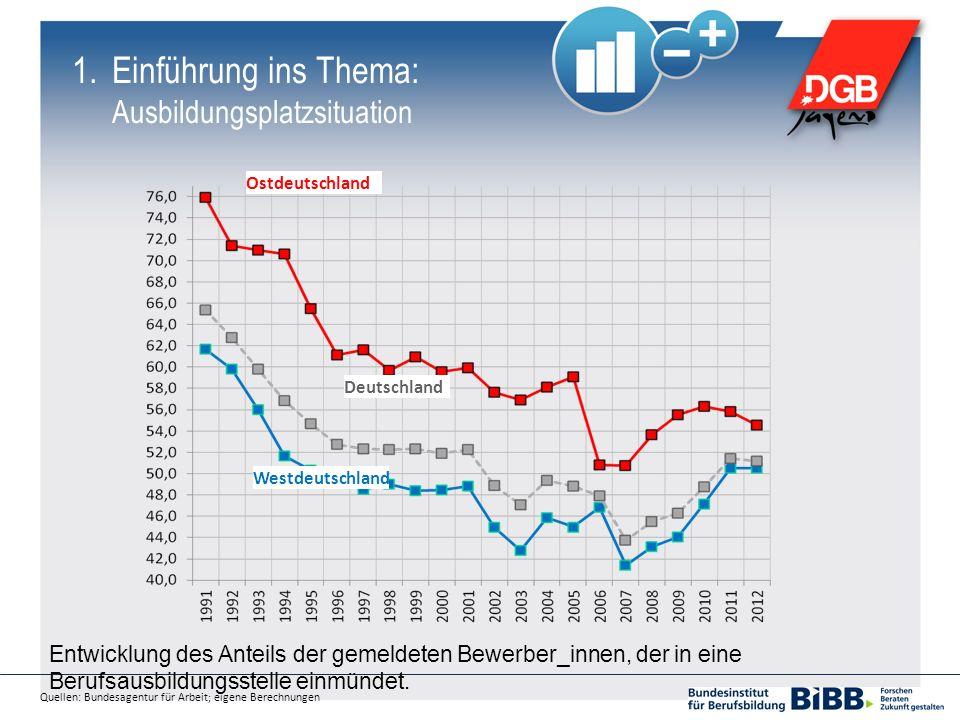 Quellen: Bundesagentur für Arbeit; eigene Berechnungen Ostdeutschland Westdeutschland Deutschland 1.Einführung ins Thema: Ausbildungsplatzsituation En