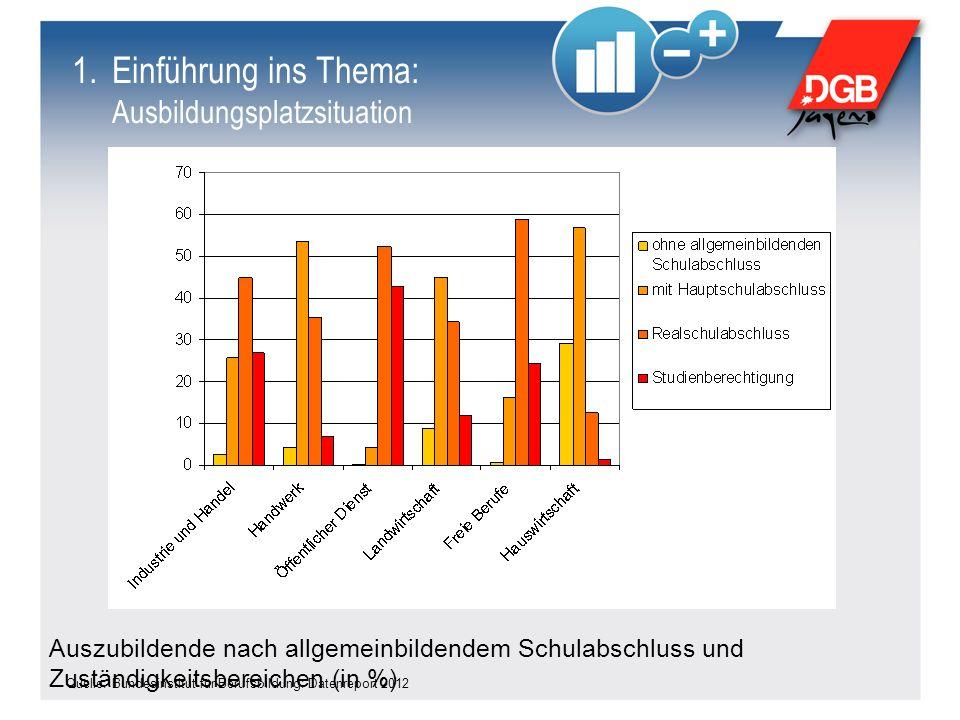 Quelle: Bundesinstitut für Berufsbildung: Datenreport 2012 Auszubildende nach allgemeinbildendem Schulabschluss und Zuständigkeitsbereichen (in %) 1.E