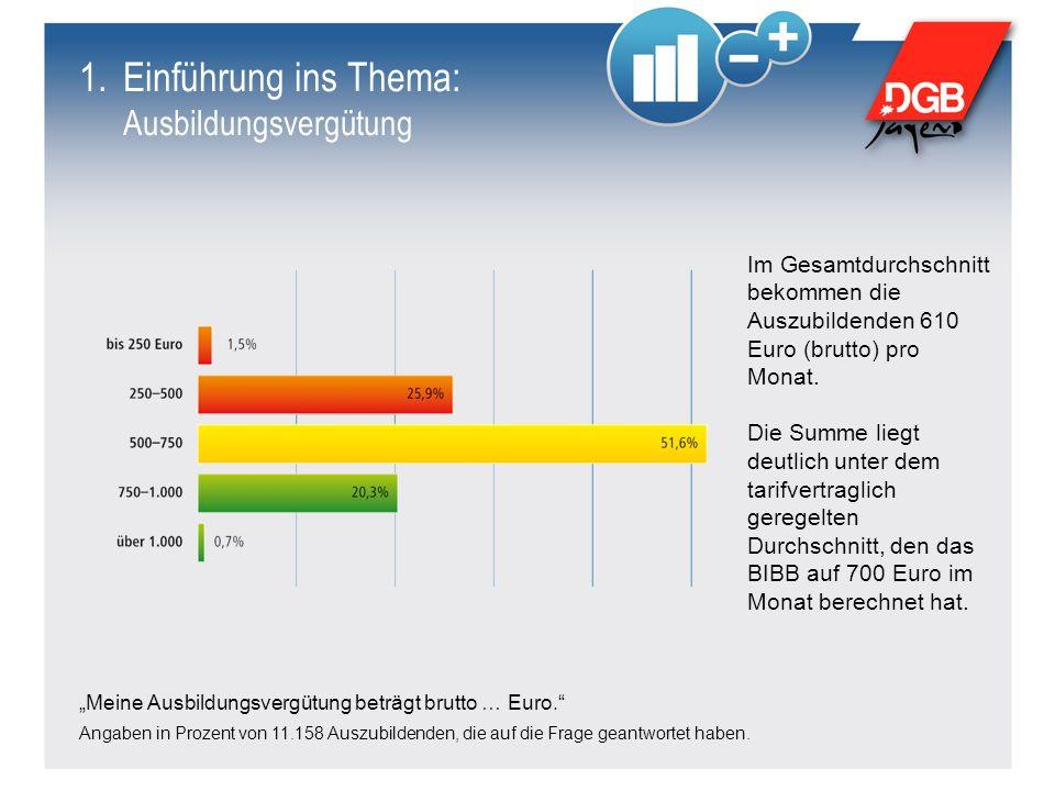 Meine Ausbildungsvergütung beträgt brutto … Euro. Angaben in Prozent von 11.158 Auszubildenden, die auf die Frage geantwortet haben. Im Gesamtdurchsch
