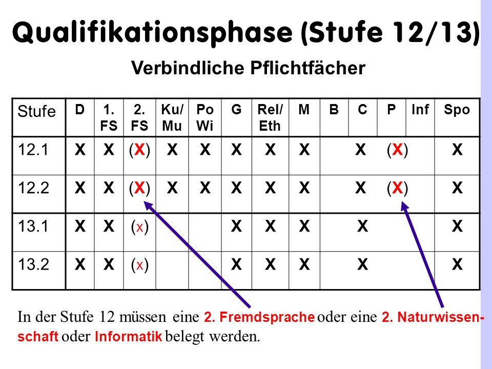 1.Leistungskurse (6) 2.Grundkurse (22) 3.Prüfung (in 5 Prüfungsfächern, davon 3 schriftlich) a)verbindliche Fächer b)Fachwahlen 13 1.Verbindliche Fächer 2.Bedingungen