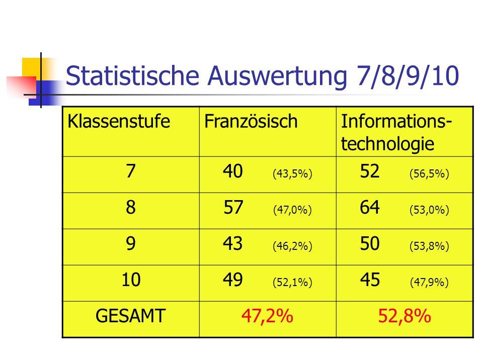 Statistische Auswertung 7/8/9/10 KlassenstufeFranzösischInformations- technologie 740 (43,5%) 52 (56,5%) 857 (47,0%) 64 (53,0%) 943 (46,2%) 50 (53,8%) 1049 (52,1%) 45 (47,9%) GESAMT47,2%52,8%